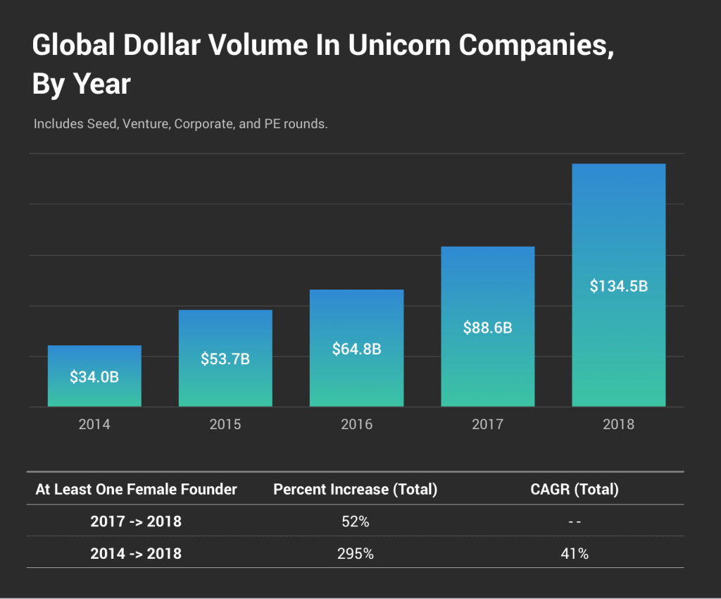 https://techcrunch.com/2019/05/29/the-crunchbase-unicorn-leaderboard-is-back-now-with-a-record-herd-of-452-unicorns/