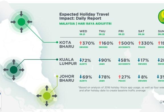 Avoid Hari Raya Traffic Jams Using Waze Planned Drives