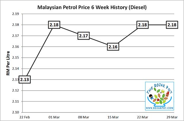 Diesel & Petrol Price - Diesel