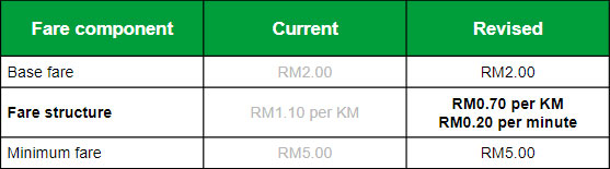 The 10 Ways To Make More Money As A Grab Driver! - New Fare Structure