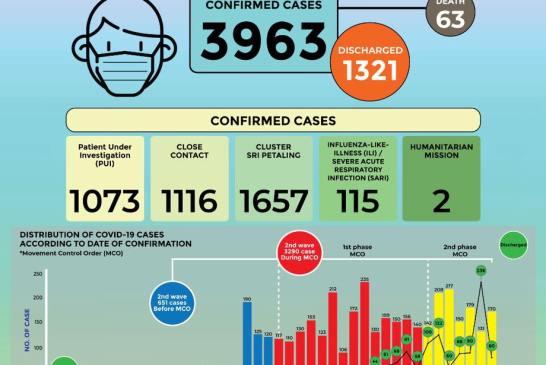 MOH 2020-04-06 cases 03