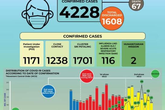 MOH 2020-04-09 cases 02