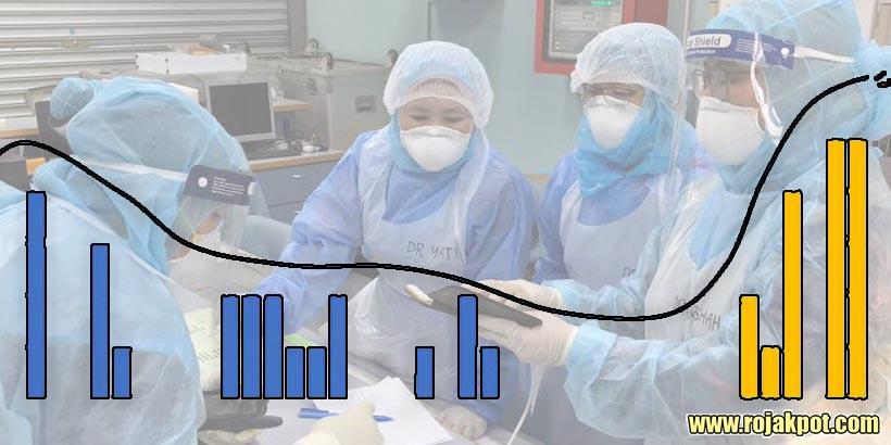 COVID-19 Malaysia : 10,167 Cases, 9315 Healed, 130 Dead