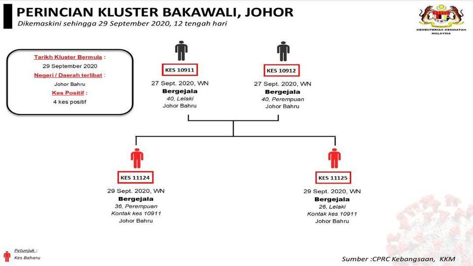 Bakawali Cluster 29 September 2020