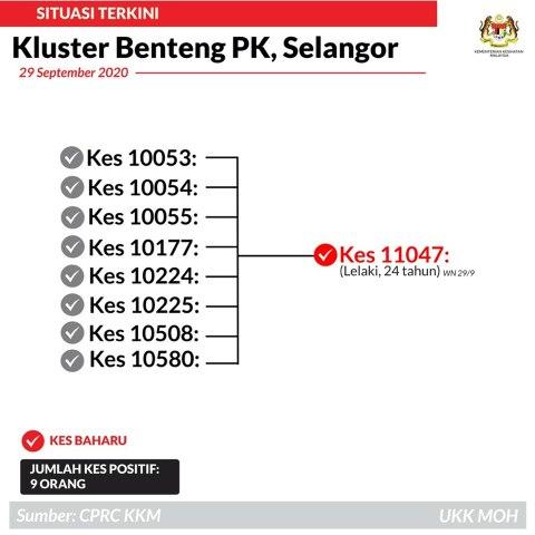 Benteng PK Cluster 29 September 2020