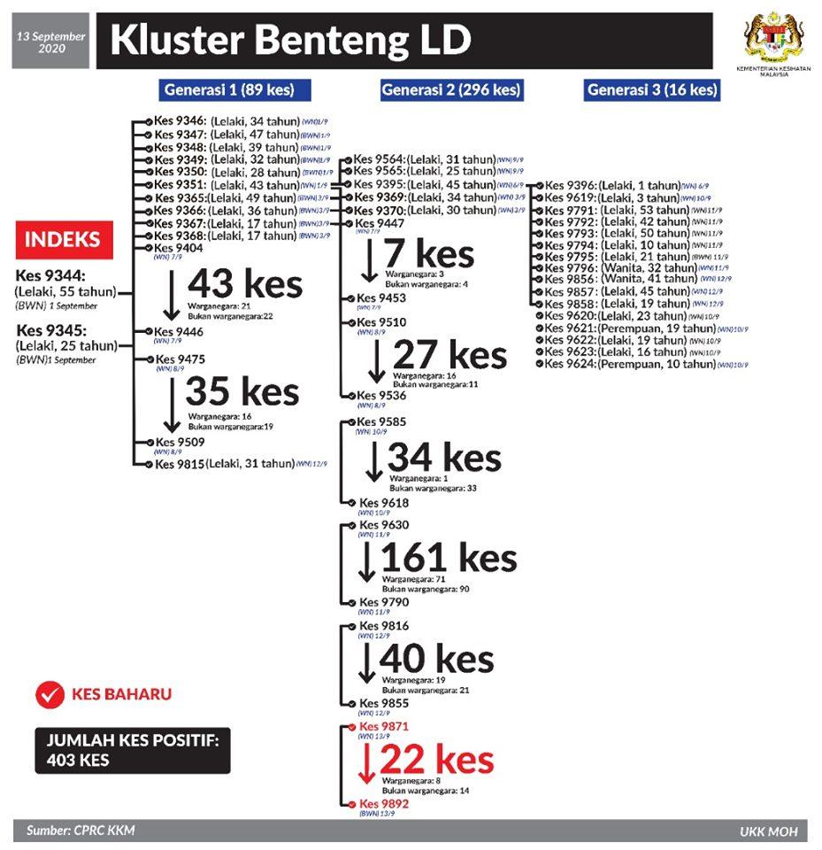 LD Benteng Cluster 13 September 2020