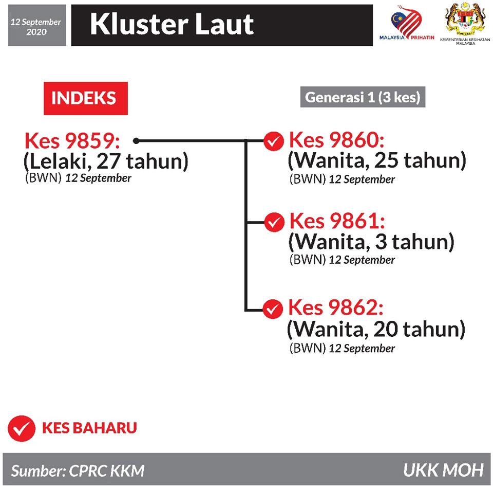 Laut Cluster 12 September 2020
