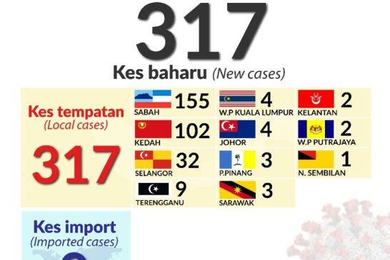 Malaysia COVID-19 2020-10-03 cases 03