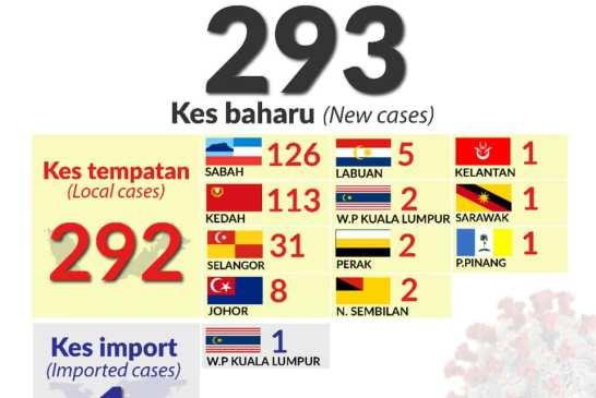 Malaysia COVID-19 2020-10-04 cases 01
