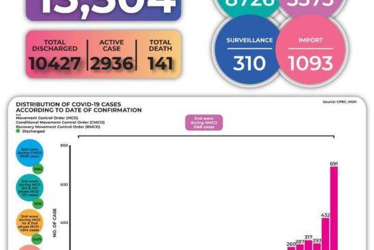 Malaysia COVID-19 2020-10-06 cases 02
