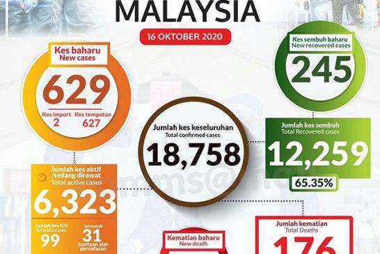 Malaysia COVID-19 2020-10-16 cases 01
