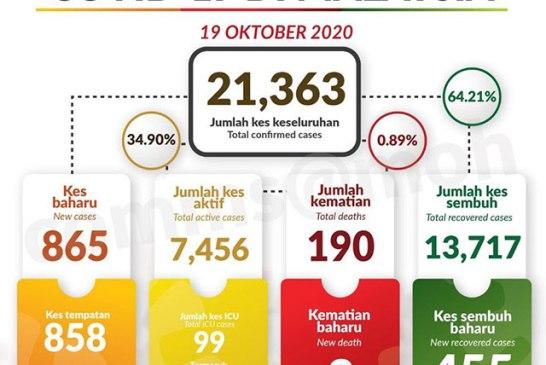 Malaysia COVID-19 2020-10-19 cases 01