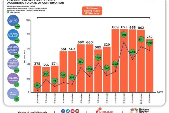 Malaysia COVID-19 2020-10-21 cases 02