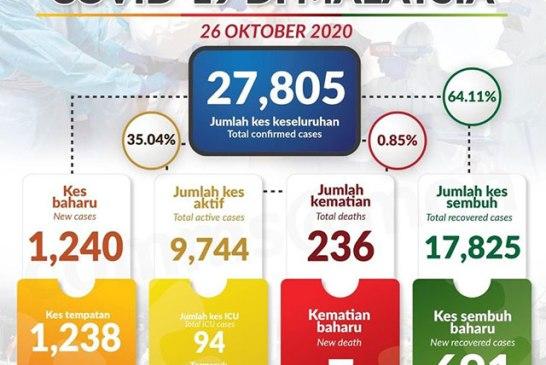 Malaysia COVID-19 2020-10-26 cases 01