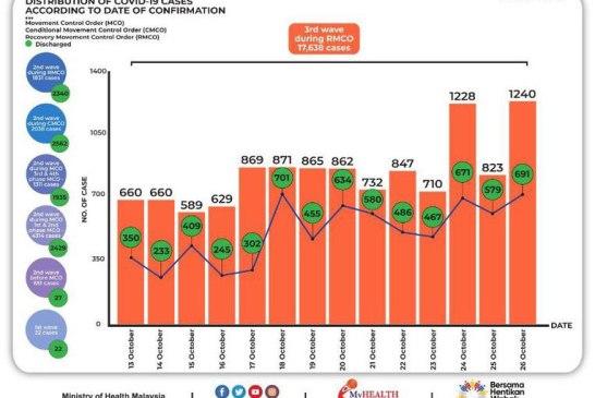 Malaysia COVID-19 2020-10-26 cases 02
