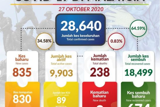 Malaysia COVID-19 2020-10-27 cases 01