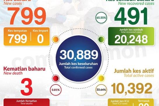 Malaysia COVID-19 2020-10-30 cases 01