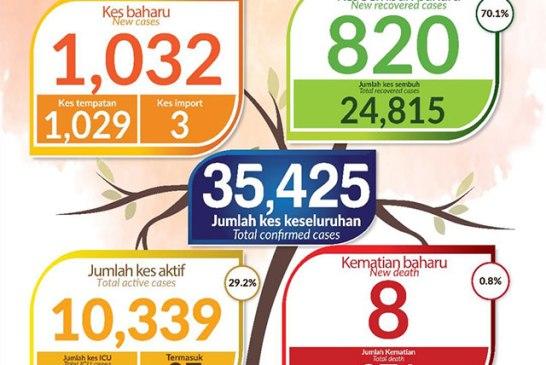 Malaysia COVID-19 2020-11-04 cases 01