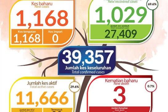 Malaysia COVID-19 2020-11-07 cases 01