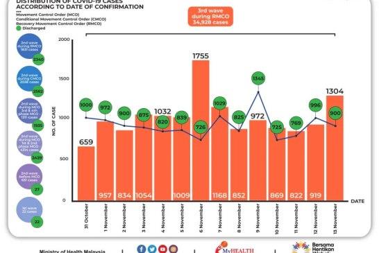 Malaysia COVID-19 2020-11-13 cases 02