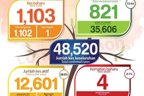 Malaysia COVID-19 2020-11-16 cases 01