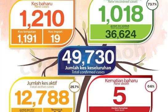 Malaysia COVID-19 2020-11-17 cases 01