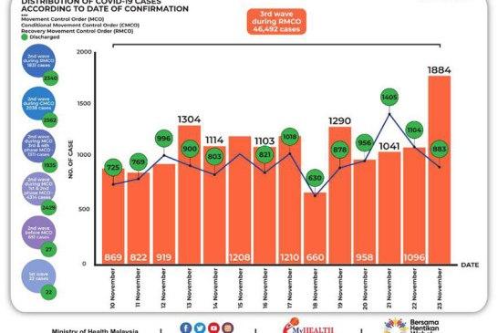 Malaysia COVID-19 2020-11-23 cases 02