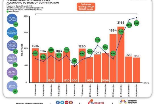 Malaysia COVID-19 2020-11-26 cases 02