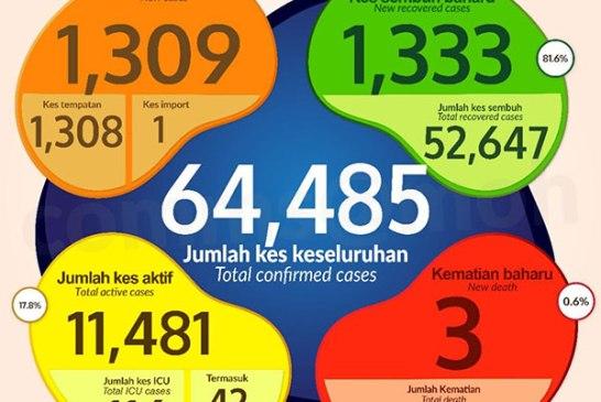 Malaysia COVID-19 2020-11-29 cases 01