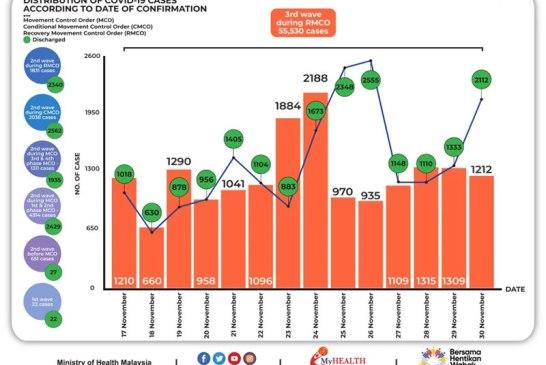 Malaysia COVID-19 2020-11-30 cases 02