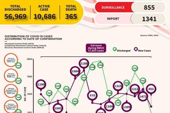 Malaysia COVID-19 2020-12-02 cases 02