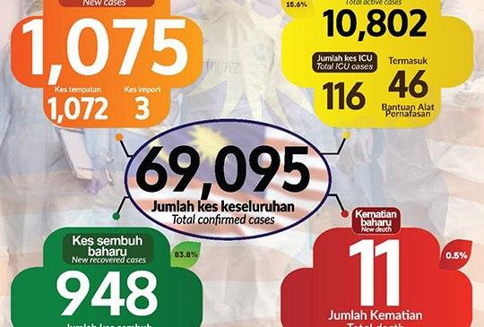 Malaysia COVID-19 2020-12-03 cases 01