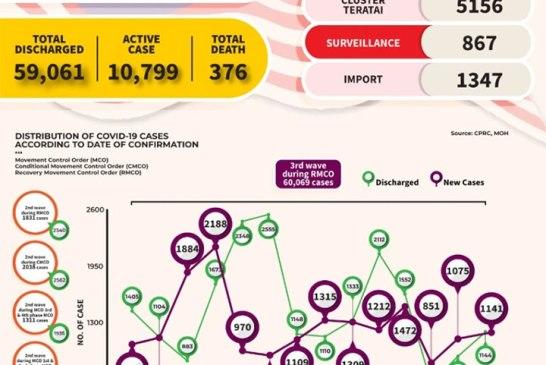 Malaysia COVID-19 2020-12-04 cases 02