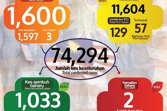 Malaysia COVID-19 2020-12-07 cases 01