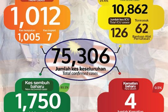 Malaysia COVID-19 2020-12-08 cases 01