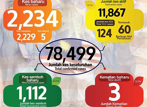 Malaysia COVID-19 2020-12-10 cases 01