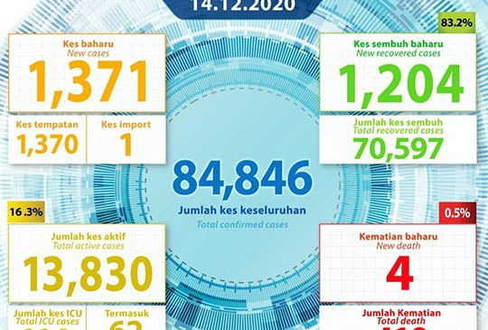 Malaysia COVID-19 2020-12-14 cases 01