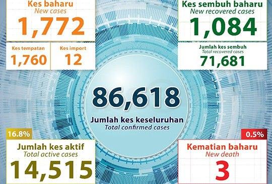 Malaysia COVID-19 2020-12-15 cases 01