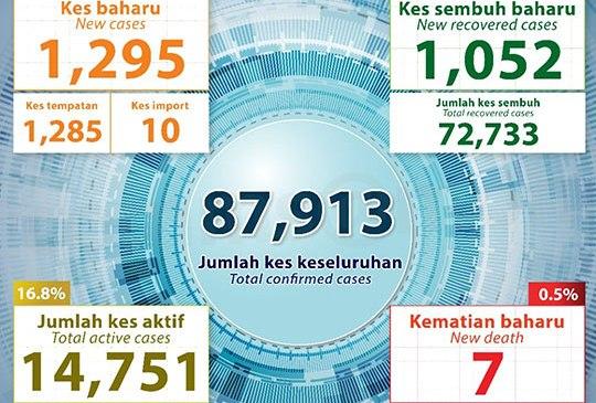 Malaysia COVID-19 2020-12-16 cases 01
