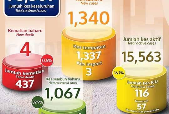 Malaysia COVID-19 2020-12-20 cases 01