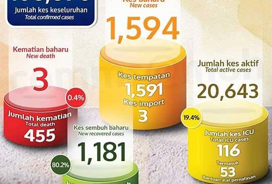 Malaysia COVID-19 2020-12-28 cases 01