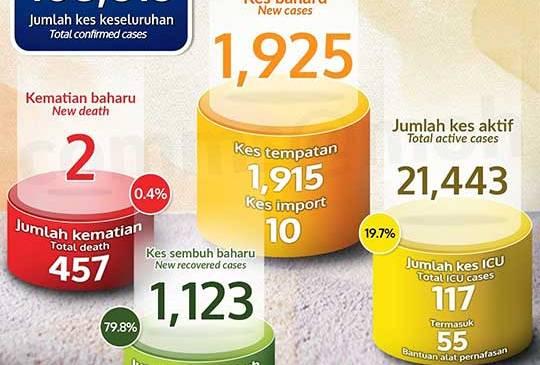 Malaysia COVID-19 2020-12-29 cases 01