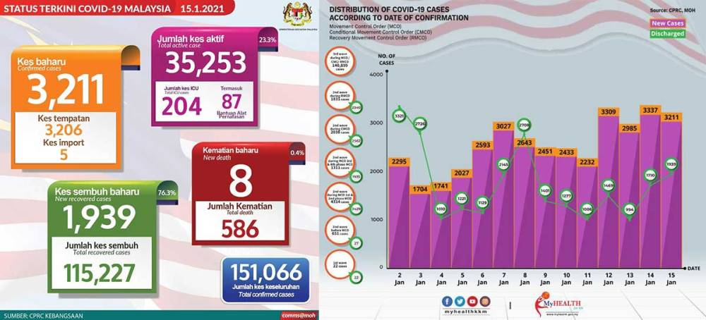 Malaysia COVID-19 2021-01-15 cases 01