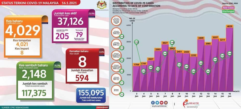 Malaysia COVID-19 2021-01-16 cases 01