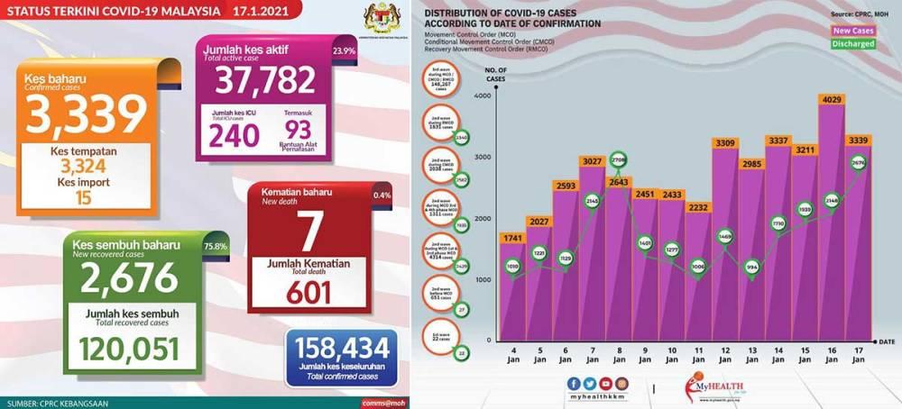 Malaysia COVID-19 2021-01-17 cases 01