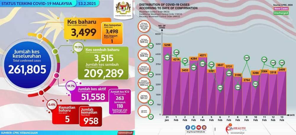 Malaysia COVID-19 2021-02-13 cases 01