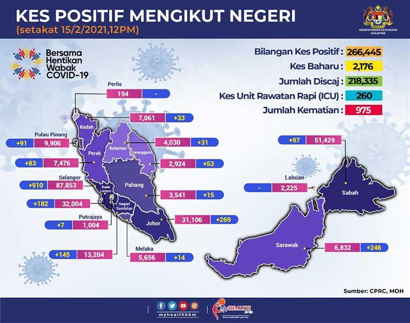 Malaysia COVID-19 2021-02-15 cases 02