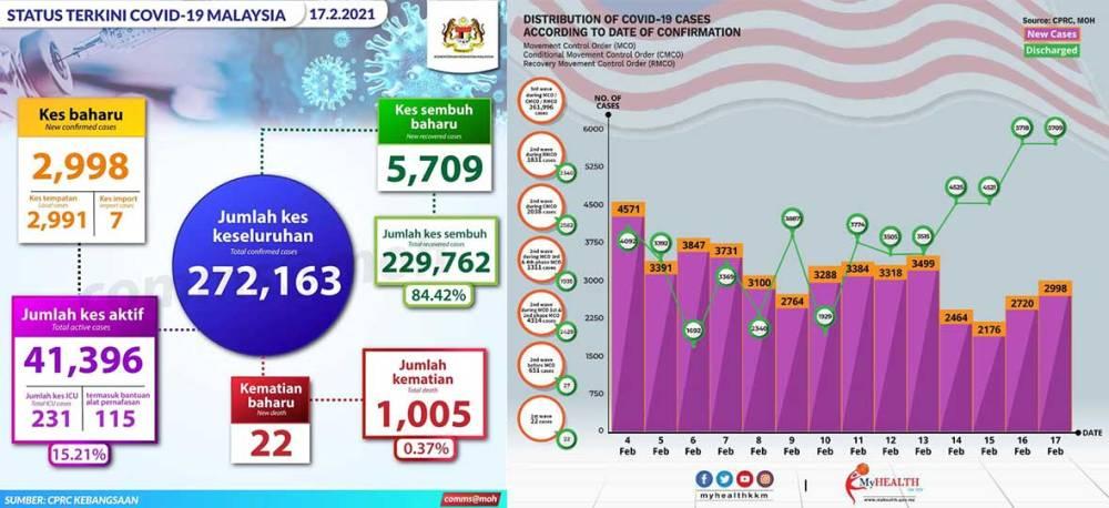Malaysia COVID-19 2021-02-17 cases 01