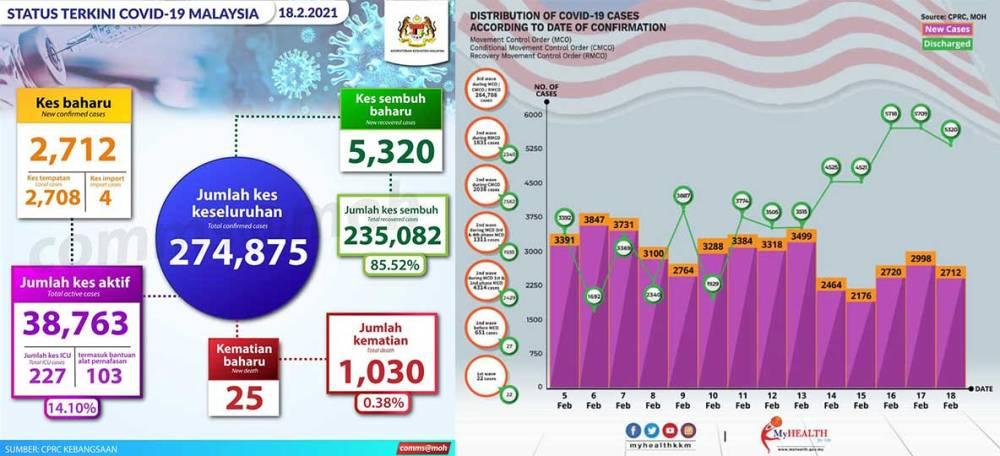 Malaysia COVID-19 2021-02-18 cases 01