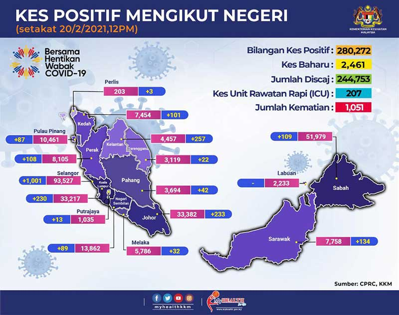 https://kpkesihatan.com/2021/02/20/kenyataan-akhbar-kpk-20-februari-2021-situasi-semasa-jangkitan-penyakit-coronavirus-2019-covid-19-di-malaysia/